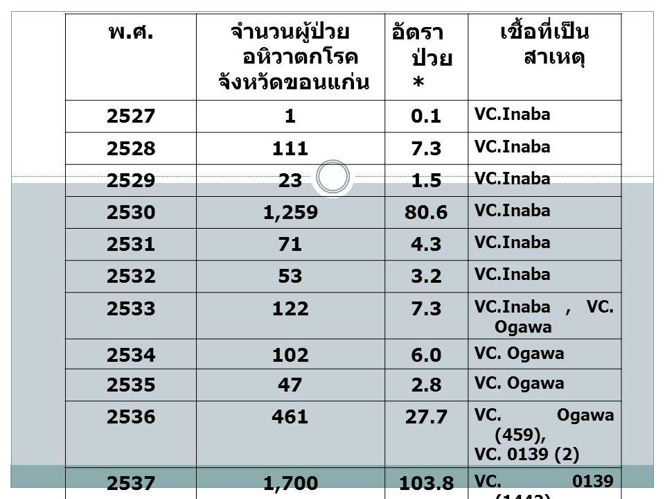 พ.ศ.พ.ศ. จำนวนผู้ป่วย อหิวาตกโรค จังหวัดขอนแก่น อัตรา ป่วย * เชื้อที่เป็น สาเหตุ 252710.1 VC.Inaba 25281117.3 VC.Inaba 2529231.5 VC.Inaba 25301,25980.
