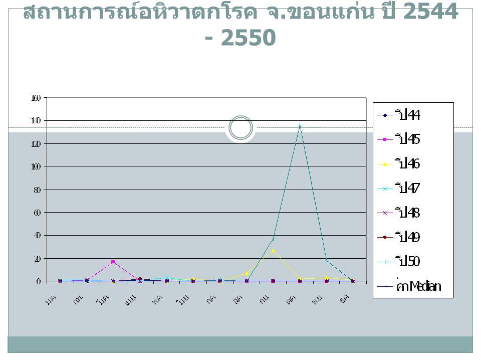 สถานการณ์อหิวาตกโรค จ. ขอนแก่น ปี 2544 - 2550