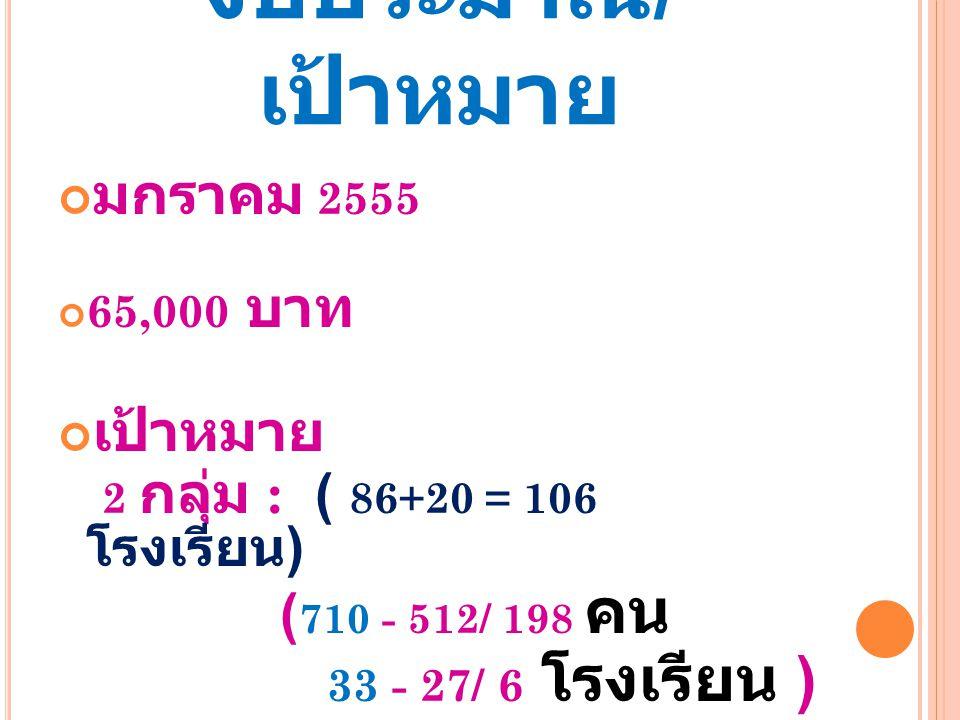 ระยะเวลา / งบประมาณ / เป้าหมาย มกราคม 2555 65,000 บาท เป้าหมาย 2 กลุ่ม : ( 86+20 = 106 โรงเรียน ) ( 710 - 512/ 198 คน 33 - 27/ 6 โรงเรียน )