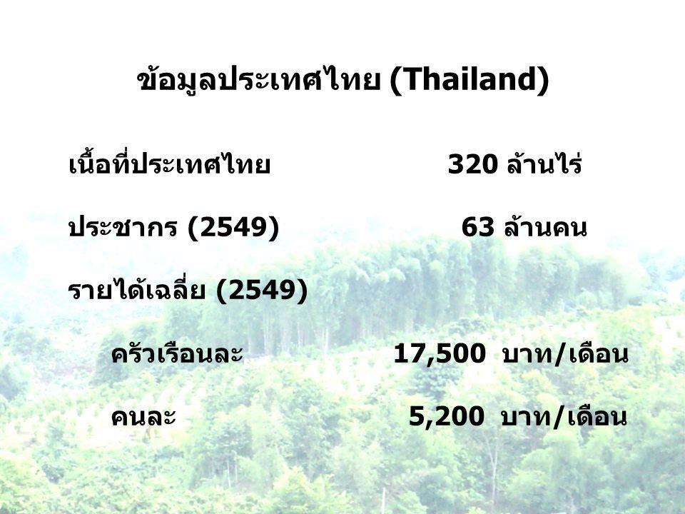 ข้อมูลประเทศไทย (Thailand) เนื้อที่ประเทศไทย 320 ล้านไร่ ประชากร (2549) 63 ล้านคน รายได้เฉลี่ย (2549) ครัวเรือนละ 17,500 บาท/เดือน คนละ 5,200 บาท/เดือ