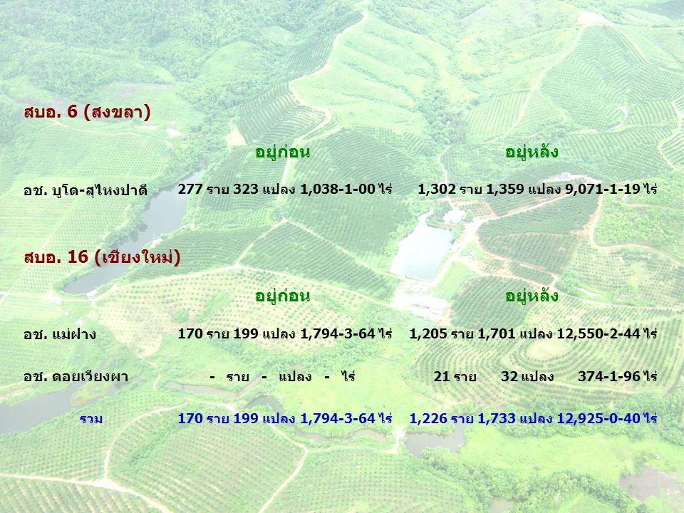 สบอ. 6 (สงขลา) อยู่ก่อนอยู่หลัง อช. บูโด-สุไหงปาดี 277 ราย 323 แปลง 1,038-1-00 ไร่1,302 ราย 1,359 แปลง 9,071-1-19 ไร่ สบอ. 16 (เชียงใหม่) อยู่ก่อนอยู่