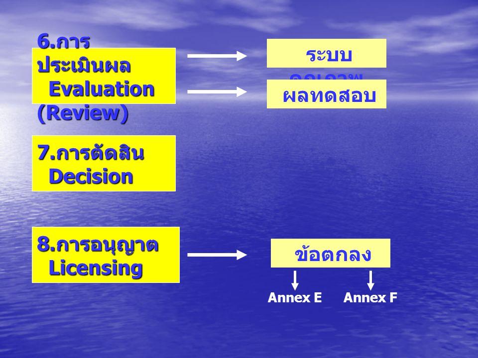 6.การ ประเมินผล Evaluation (Review) 7. การตัดสิน Decision 8.