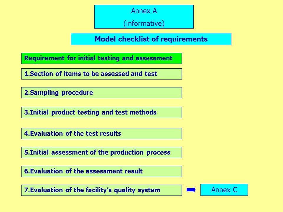 Annex A (informative) 1.Section of items to be assessed and test 2.Sampling procedure 3.Initial product testing and test methods 4.Evaluation of the t