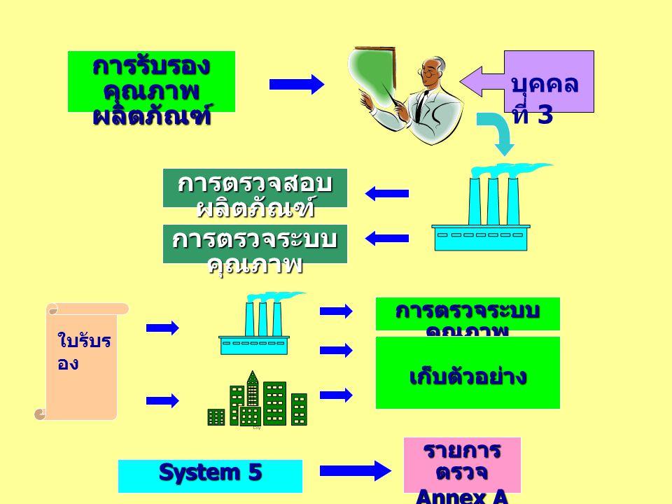 การรับรอง คุณภาพ ผลิตภัณฑ์ บุคคล ที่ 3 การตรวจสอบ ผลิตภัณฑ์ การตรวจระบบ คุณภาพ ใบรับร อง การตรวจระบบ คุณภาพ เก็บตัวอย่าง System 5 รายการ ตรวจ Annex A