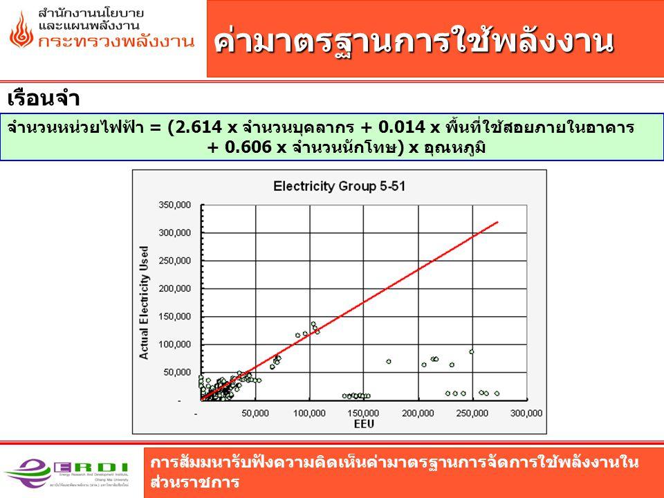 การสัมมนารับฟังความคิดเห็นค่ามาตรฐานการจัดการใช้พลังงานใน ส่วนราชการ ค่ามาตรฐานการใช้พลังงาน เรือนจำ จำนวนหน่วยไฟฟ้า = (2.614 x จำนวนบุคลากร + 0.014 x พื้นที่ใช้สอยภายในอาคาร + 0.606 x จำนวนนักโทษ) x อุณหภูมิ