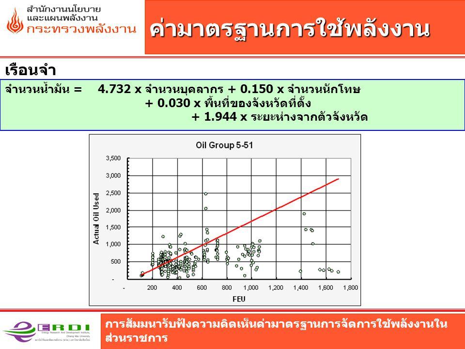 การสัมมนารับฟังความคิดเห็นค่ามาตรฐานการจัดการใช้พลังงานใน ส่วนราชการ ค่ามาตรฐานการใช้พลังงาน เรือนจำ จำนวนน้ำมัน = 4.732 x จำนวนบุคลากร + 0.150 x จำนวนนักโทษ + 0.030 x พื้นที่ของจังหวัดที่ตั้ง + 1.944 x ระยะห่างจากตัวจังหวัด