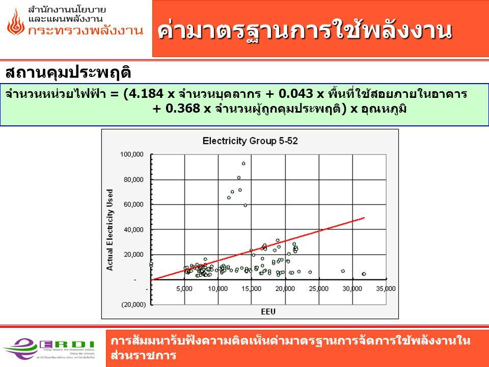 การสัมมนารับฟังความคิดเห็นค่ามาตรฐานการจัดการใช้พลังงานใน ส่วนราชการ ค่ามาตรฐานการใช้พลังงาน สถานคุมประพฤติ จำนวนหน่วยไฟฟ้า = (4.184 x จำนวนบุคลากร + 0.043 x พื้นที่ใช้สอยภายในอาคาร + 0.368 x จำนวนผู้ถูกคุมประพฤติ) x อุณหภูมิ