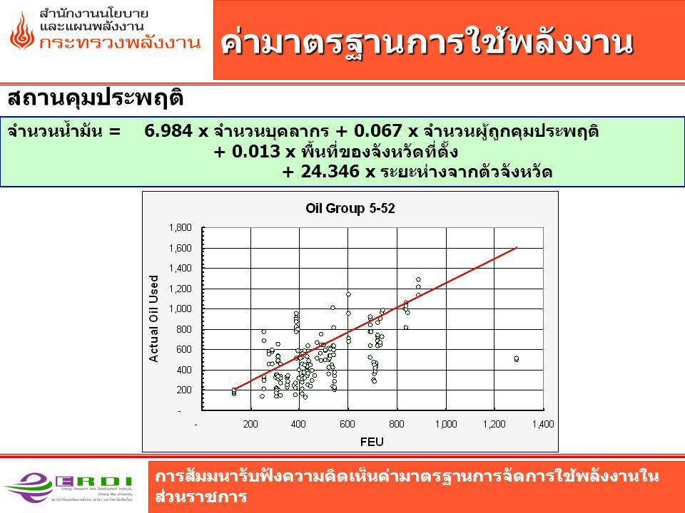 การสัมมนารับฟังความคิดเห็นค่ามาตรฐานการจัดการใช้พลังงานใน ส่วนราชการ ค่ามาตรฐานการใช้พลังงาน สถานคุมประพฤติ จำนวนน้ำมัน = 6.984 x จำนวนบุคลากร + 0.067 x จำนวนผู้ถูกคุมประพฤติ + 0.013 x พื้นที่ของจังหวัดที่ตั้ง + 24.346 x ระยะห่างจากตัวจังหวัด