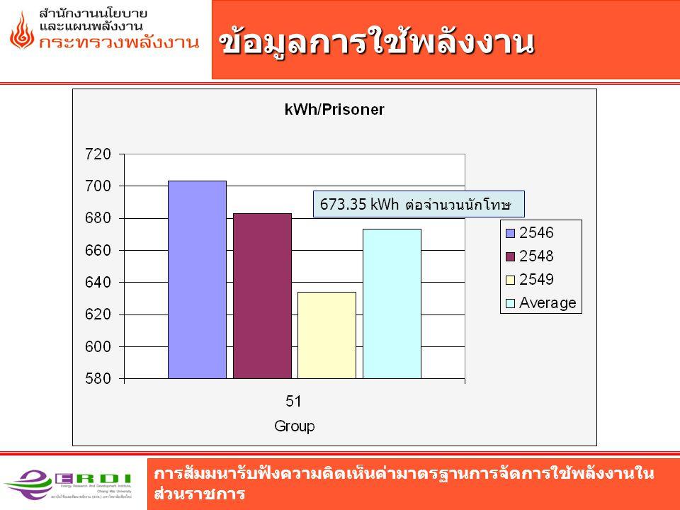 การสัมมนารับฟังความคิดเห็นค่ามาตรฐานการจัดการใช้พลังงานใน ส่วนราชการ ข้อมูลการใช้พลังงาน 673.35 kWh ต่อจำนวนนักโทษ