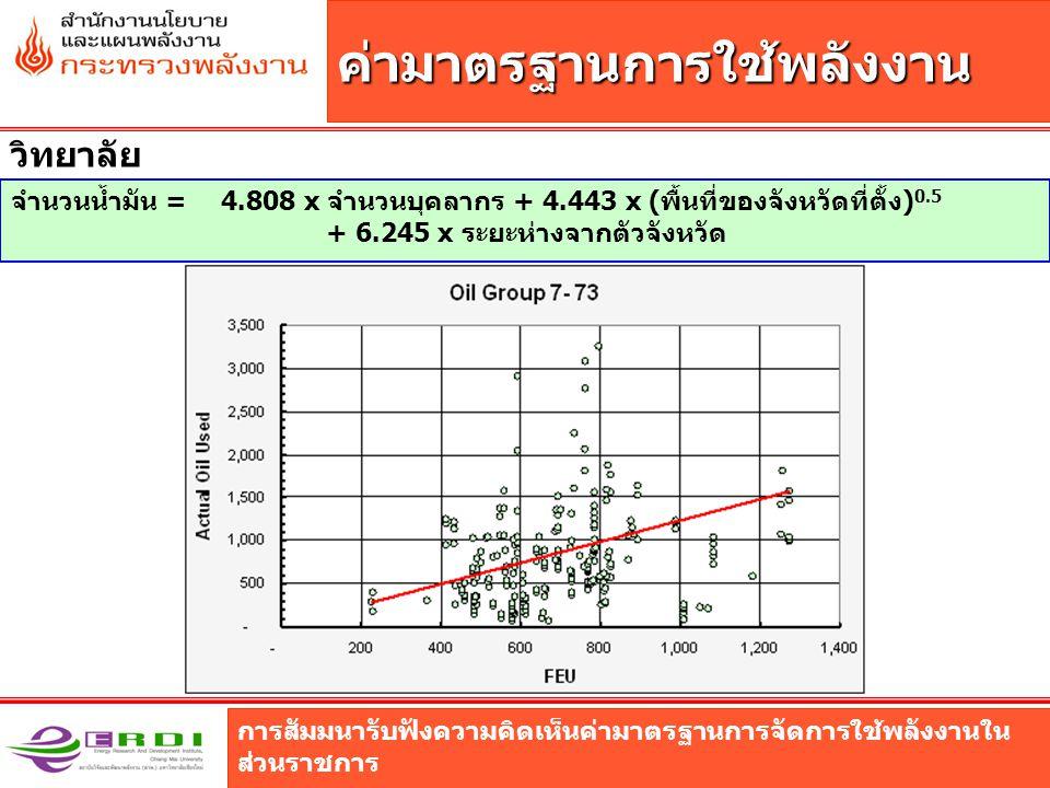 การสัมมนารับฟังความคิดเห็นค่ามาตรฐานการจัดการใช้พลังงานใน ส่วนราชการ ค่ามาตรฐานการใช้พลังงาน วิทยาลัย จำนวนน้ำมัน = 4.808 x จำนวนบุคลากร + 4.443 x (พื้นที่ของจังหวัดที่ตั้ง) 0.5 + 6.245 x ระยะห่างจากตัวจังหวัด