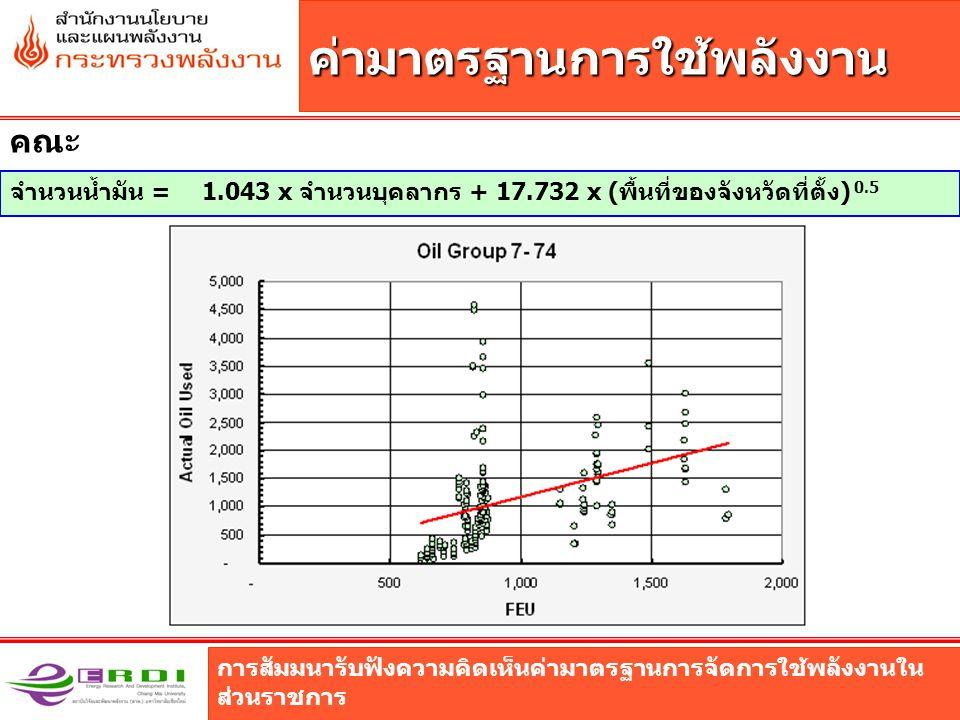 การสัมมนารับฟังความคิดเห็นค่ามาตรฐานการจัดการใช้พลังงานใน ส่วนราชการ ค่ามาตรฐานการใช้พลังงาน คณะ จำนวนน้ำมัน = 1.043 x จำนวนบุคลากร + 17.732 x (พื้นที่ของจังหวัดที่ตั้ง) 0.5