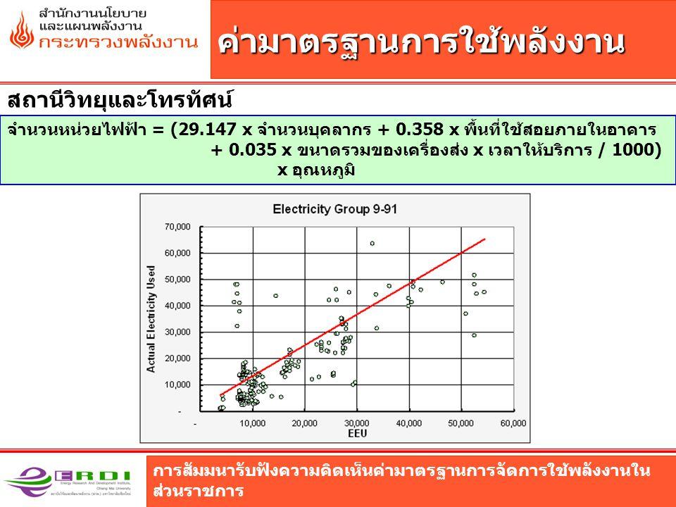 การสัมมนารับฟังความคิดเห็นค่ามาตรฐานการจัดการใช้พลังงานใน ส่วนราชการ ค่ามาตรฐานการใช้พลังงาน สถานีวิทยุและโทรทัศน์ จำนวนหน่วยไฟฟ้า = (29.147 x จำนวนบุคลากร + 0.358 x พื้นที่ใช้สอยภายในอาคาร + 0.035 x ขนาดรวมของเครื่องส่ง x เวลาให้บริการ / 1000) x อุณหภูมิ