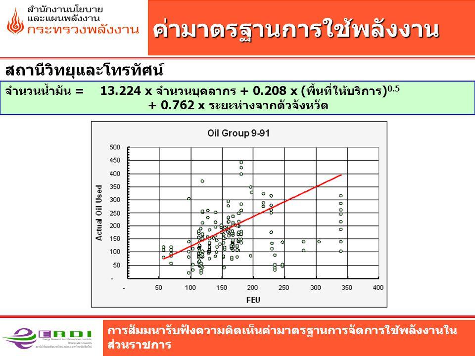 การสัมมนารับฟังความคิดเห็นค่ามาตรฐานการจัดการใช้พลังงานใน ส่วนราชการ ค่ามาตรฐานการใช้พลังงาน สถานีวิทยุและโทรทัศน์ จำนวนน้ำมัน = 13.224 x จำนวนบุคลากร + 0.208 x (พื้นที่ให้บริการ) 0.5 + 0.762 x ระยะห่างจากตัวจังหวัด