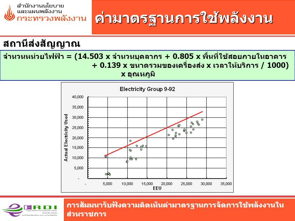 การสัมมนารับฟังความคิดเห็นค่ามาตรฐานการจัดการใช้พลังงานใน ส่วนราชการ ค่ามาตรฐานการใช้พลังงาน สถานีส่งสัญญาณ จำนวนหน่วยไฟฟ้า = (14.503 x จำนวนบุคลากร + 0.805 x พื้นที่ใช้สอยภายในอาคาร + 0.139 x ขนาดรวมของเครื่องส่ง x เวลาให้บริการ / 1000) x อุณหภูมิ