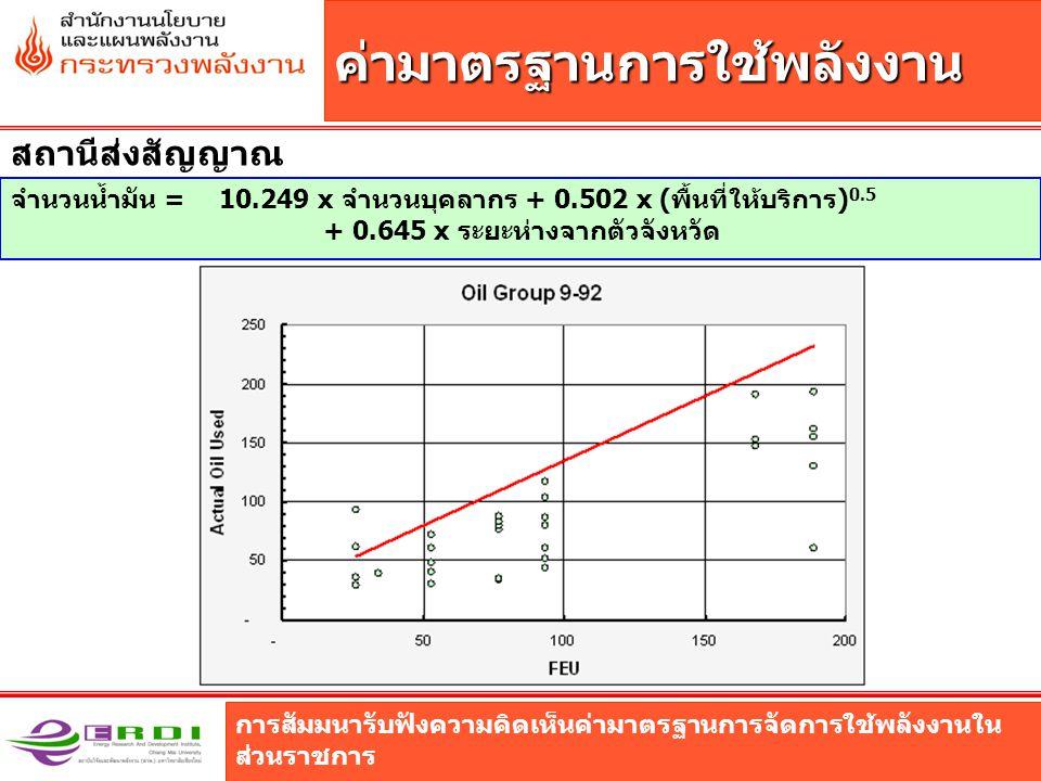 การสัมมนารับฟังความคิดเห็นค่ามาตรฐานการจัดการใช้พลังงานใน ส่วนราชการ ค่ามาตรฐานการใช้พลังงาน สถานีส่งสัญญาณ จำนวนน้ำมัน = 10.249 x จำนวนบุคลากร + 0.502 x (พื้นที่ให้บริการ) 0.5 + 0.645 x ระยะห่างจากตัวจังหวัด