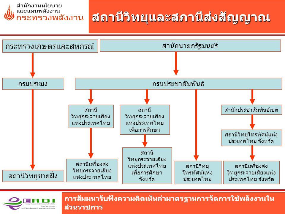 การสัมมนารับฟังความคิดเห็นค่ามาตรฐานการจัดการใช้พลังงานใน ส่วนราชการ สถานีวิทยุและสภานีส่งสัญญาณ กรมประชาสัมพันธ์กรมประมง กระทรวงเกษตรและสหกรณ์ สถานีวิทยุชายฝั่ง สำนักนายกรัฐมนตรี สำนักประชาสัมพันธ์เขตสถานี วิทยุกระจายเสียง แห่งประเทศไทย สถานีเครื่องส่ง วิทยุกระจายเสียง แห่งประเทศไทย สถานี วิทยุกระจายเสียง แห่งประเทศไทย เพื่อการศึกษา สถานีวิทยุ โทรทัศน์แห่ง ประเทศไทย สถานีวิทยุโทรทัศน์แห่ง ประเทศไทย จังหวัด สถานีเครื่องส่ง วิทยุกระจายเสียงแห่ง ประเทศไทย จังหวัด สถานี วิทยุกระจายเสียง แห่งประเทศไทย เพื่อการศึกษา จังหวัด