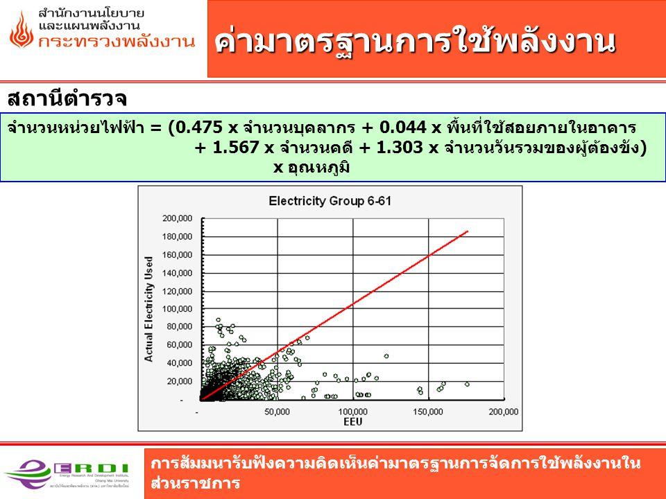 การสัมมนารับฟังความคิดเห็นค่ามาตรฐานการจัดการใช้พลังงานใน ส่วนราชการ ค่ามาตรฐานการใช้พลังงาน สถานีตำรวจ จำนวนหน่วยไฟฟ้า = (0.475 x จำนวนบุคลากร + 0.044 x พื้นที่ใช้สอยภายในอาคาร + 1.567 x จำนวนคดี + 1.303 x จำนวนวันรวมของผู้ต้องขัง) x อุณหภูมิ