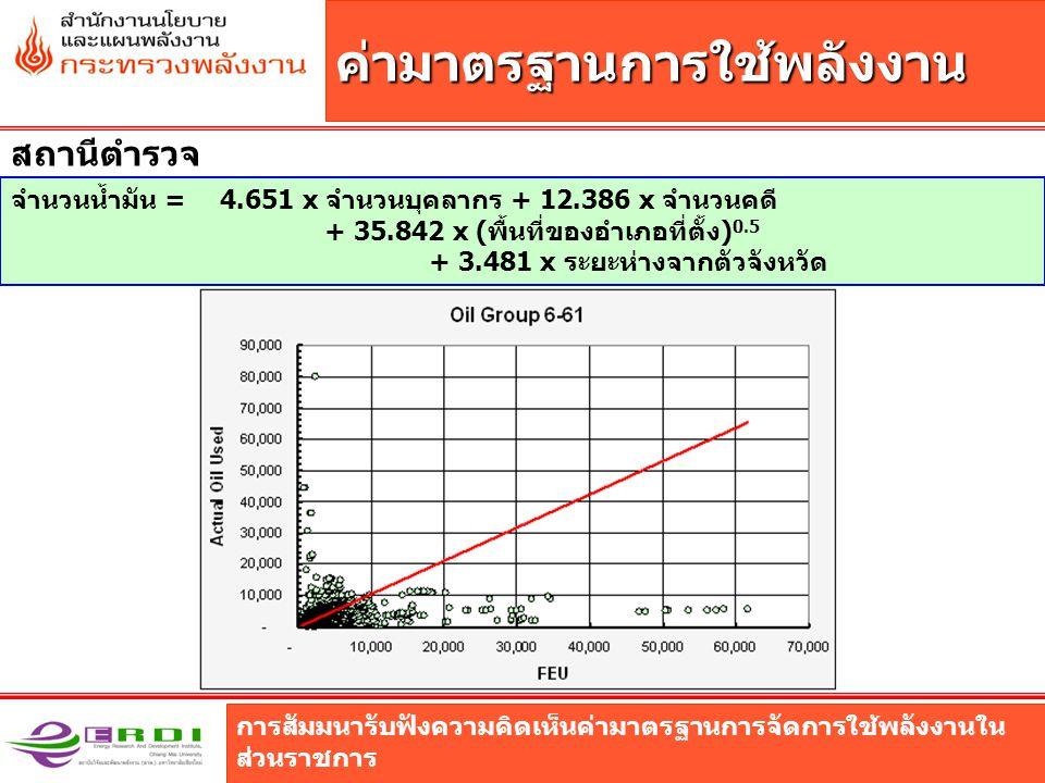 การสัมมนารับฟังความคิดเห็นค่ามาตรฐานการจัดการใช้พลังงานใน ส่วนราชการ ค่ามาตรฐานการใช้พลังงาน สถานีตำรวจ จำนวนน้ำมัน = 4.651 x จำนวนบุคลากร + 12.386 x จำนวนคดี + 35.842 x (พื้นที่ของอำเภอที่ตั้ง) 0.5 + 3.481 x ระยะห่างจากตัวจังหวัด