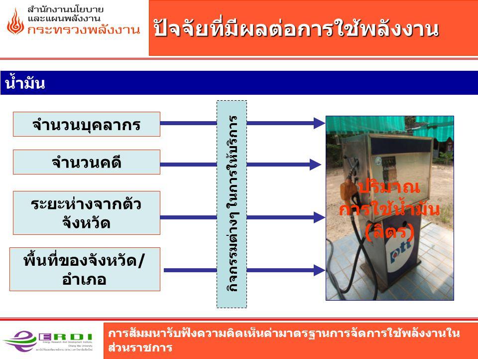 การสัมมนารับฟังความคิดเห็นค่ามาตรฐานการจัดการใช้พลังงานใน ส่วนราชการ ปัจจัยที่มีผลต่อการใช้พลังงาน พื้นที่ของจังหวัด/ อำเภอ จำนวนคดี ระยะห่างจากตัว จังหวัด จำนวนบุคลากร น้ำมัน ปริมาณ การใช้น้ำมัน (ลิตร) กิจกรรมต่างๆ ในการให้บริการ