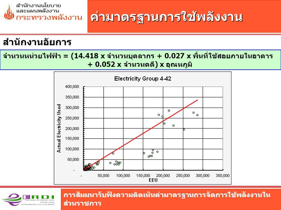 การสัมมนารับฟังความคิดเห็นค่ามาตรฐานการจัดการใช้พลังงานใน ส่วนราชการ ค่ามาตรฐานการใช้พลังงาน สำนักงานอัยการ จำนวนหน่วยไฟฟ้า = (14.418 x จำนวนบุคลากร + 0.027 x พื้นที่ใช้สอยภายในอาคาร + 0.052 x จำนวนคดี) x อุณหภูมิ