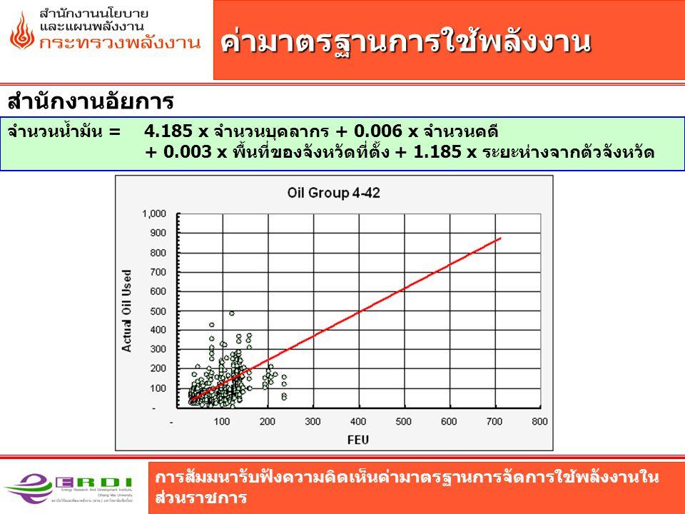การสัมมนารับฟังความคิดเห็นค่ามาตรฐานการจัดการใช้พลังงานใน ส่วนราชการ ค่ามาตรฐานการใช้พลังงาน สำนักงานอัยการ จำนวนน้ำมัน = 4.185 x จำนวนบุคลากร + 0.006 x จำนวนคดี + 0.003 x พื้นที่ของจังหวัดที่ตั้ง + 1.185 x ระยะห่างจากตัวจังหวัด