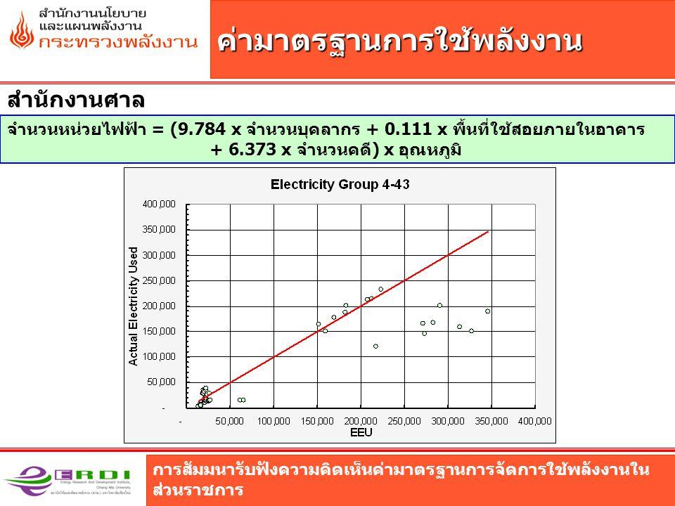 การสัมมนารับฟังความคิดเห็นค่ามาตรฐานการจัดการใช้พลังงานใน ส่วนราชการ ค่ามาตรฐานการใช้พลังงาน สำนักงานศาล จำนวนหน่วยไฟฟ้า = (9.784 x จำนวนบุคลากร + 0.111 x พื้นที่ใช้สอยภายในอาคาร + 6.373 x จำนวนคดี) x อุณหภูมิ