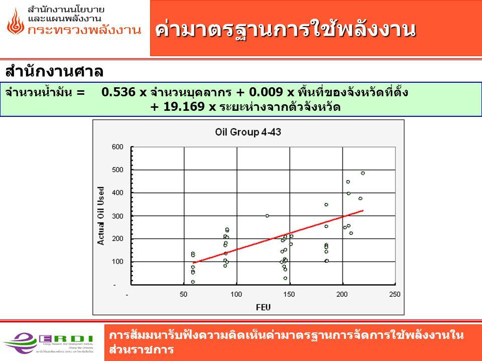 การสัมมนารับฟังความคิดเห็นค่ามาตรฐานการจัดการใช้พลังงานใน ส่วนราชการ ค่ามาตรฐานการใช้พลังงาน สำนักงานศาล จำนวนน้ำมัน = 0.536 x จำนวนบุคลากร + 0.009 x พื้นที่ของจังหวัดที่ตั้ง + 19.169 x ระยะห่างจากตัวจังหวัด