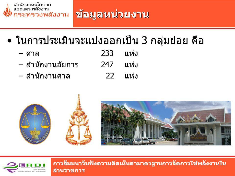 การสัมมนารับฟังความคิดเห็นค่ามาตรฐานการจัดการใช้พลังงานใน ส่วนราชการ ศาล ส่วนราชการไม่สังกัดสำนักนายกรัฐมนตรี สำนักงานศาลยุติธรรมสำนักงานรัฐธรรมนูญ สำนักงานอัยการศาล สำนักงานศาลปกครองสำนักงานอัยการสูงสุด สำนักงานศาล
