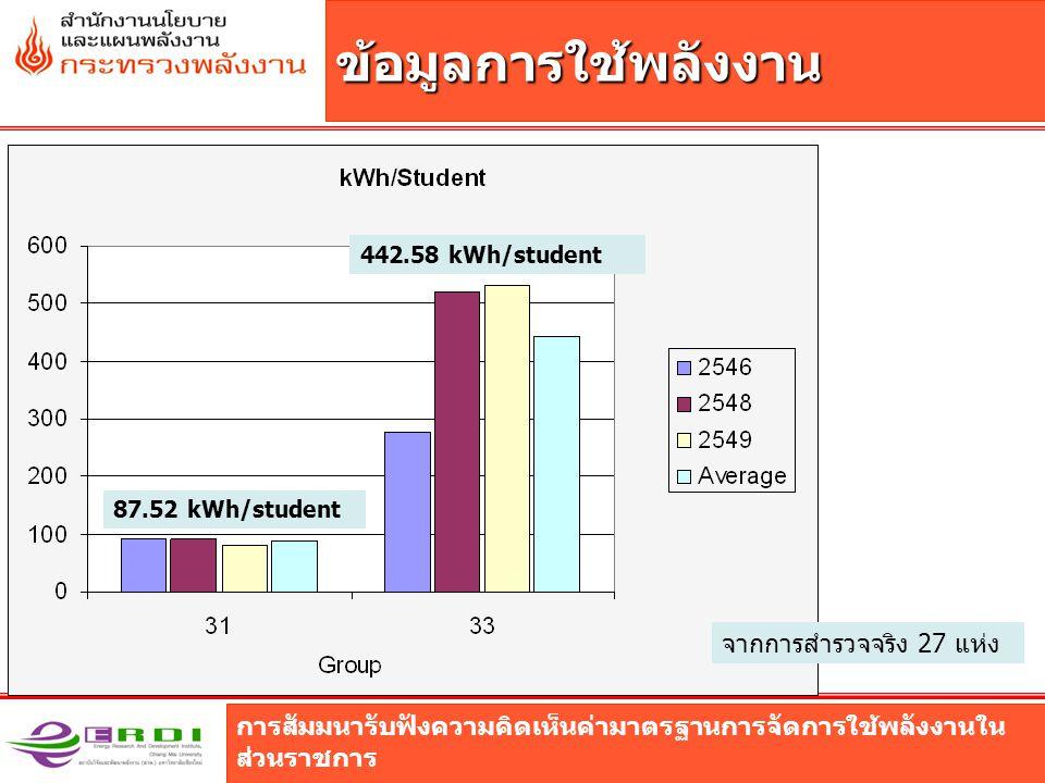 การสัมมนารับฟังความคิดเห็นค่ามาตรฐานการจัดการใช้พลังงานใน ส่วนราชการ ข้อมูลการใช้พลังงาน จากการสำรวจจริง 27 แห่ง 87.52 kWh/student 442.58 kWh/student