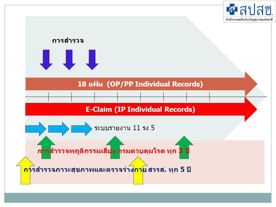18 แฟ้ม (OP/PP Individual Records) E-Claim (IP Individual Records) การสำรวจ ระบบรายงาน 11 รง 5 การสำรวจพฤติกรรมเสี่ยง กรมควบคุมโรค ทุก 3 ปี การสำรวจภา