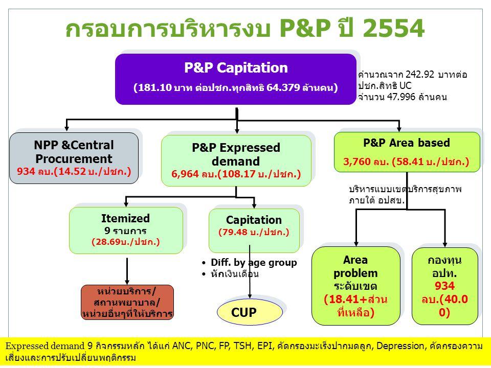 กรอบการบริหารงบ P&P ปี 2554 NPP &Central Procurement 934 ลบ.(14.52 บ./ปชก.) NPP &Central Procurement 934 ลบ.(14.52 บ./ปชก.) P&P Area based 3,760 ลบ. (