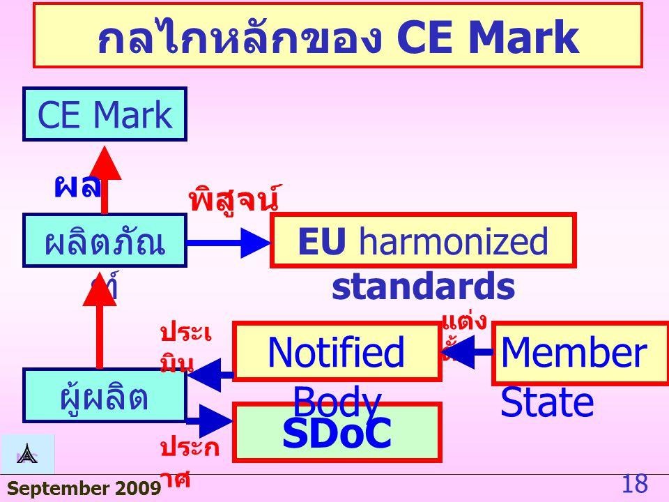 September 2009 17 CE Mark  วิธีการตรวจสอบรับรองขึ้นกับชนิดของ ผลิตภัณฑ์ และ risk ที่เกิดจากผลิตภัณฑ์นั้น  การตรวจสอบรับรองแยกเป็น Module เริ่ม จาก SDoC จนถึง 3rd party organization  โดยทั่วไป 3 rd party เรียกว่า Notified Body ( แต่งตั้งโดย member state)  อาจมี Recognized 3rd party organization หรือ User inspectorates เพิ่มเติมได้ ( แต่งตั้งโดย member state)