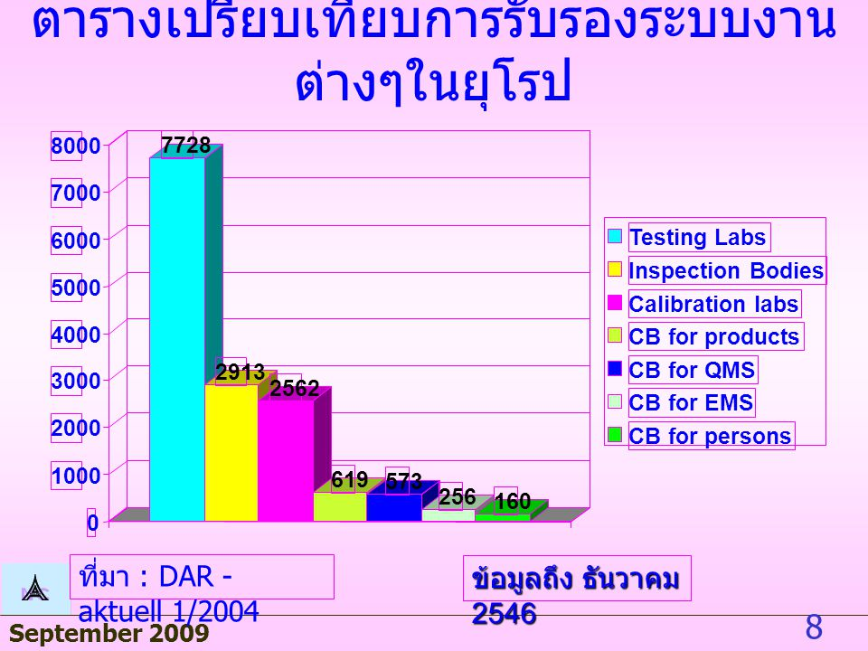 September 2009 28 BAM Quality assuranc e certificat e accordin g to Module D of the TPED directive 1999/36/E C The CE marking scheme 13 July 2009, Vientiane, Lao PDR, Joachim Thiele