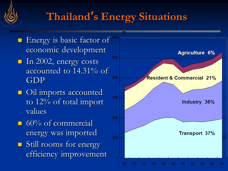 Thailand ' s Energy Situations Energy is basic factor of economic development Energy is basic factor of economic development In 2002, energy costs accounted to 14.31% of GDP In 2002, energy costs accounted to 14.31% of GDP Oil imports accounted to 12% of total import values Oil imports accounted to 12% of total import values 60% of commercial energy was imported 60% of commercial energy was imported Still rooms for energy efficiency improvement Still rooms for energy efficiency improvement Transport 37% Industry 36% Resident & Commercial 21% Agriculture 6%