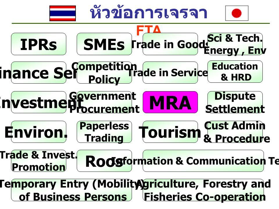หัวข้อการเจรจา FTA Finance Serv Agriculture, Forestry and Fisheries Co-operation Cust Admin & Procedure Competition Policy Government Procurement Pape