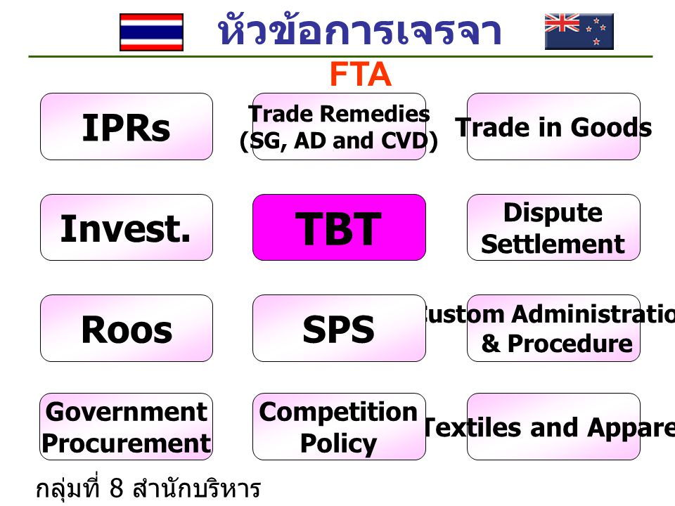 หัวข้อการเจรจา FTA Textiles and Apparel Custom Administration & Procedure Competition Policy Trade Remedies (SG, AD and CVD) Government Procurement TBT IPRs Dispute Settlement Roos Trade in Goods Invest.