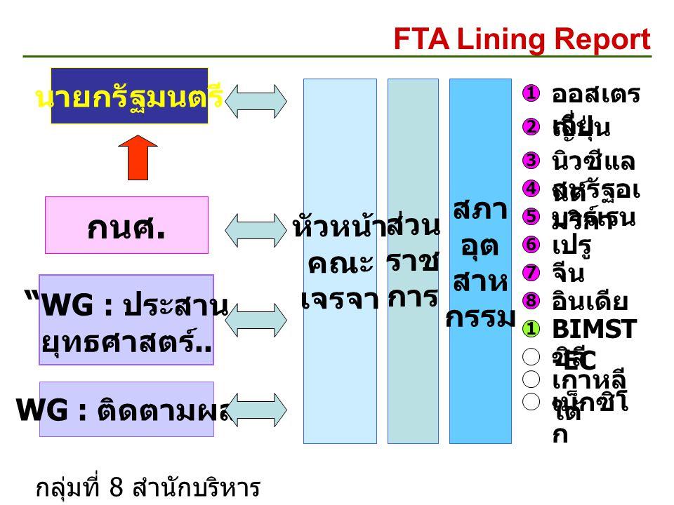 """นายกรัฐมนตรี FTA Lining Report กนศ. """" WG : ประสาน ยุทธศาสตร์.. WG : ติดตามผล หัวหน้า คณะ เจรจา สภา อุต สาห กรรม ส่วน ราช การ ออสเตร เลีย ญี่ปุ่น นิวซี"""