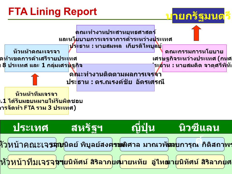 หัวข้อการเจรจา FTA Finance Serv Textiles and Apparel E-Comerce Custom Admin & Procedure Competition Policy Trade Remedies (SG, AD & CVD) Government Procurement Cross Border Service TBT IPRs Temporary Entry (Mobility) of Business Persons Science & Tech./ R & D Dispute Settlement General (Preamble, Definitions, Exception, Final Provisions) Roos Trade in Goods Transparency Telecom.Labor Investment SMEs EnvironSPS