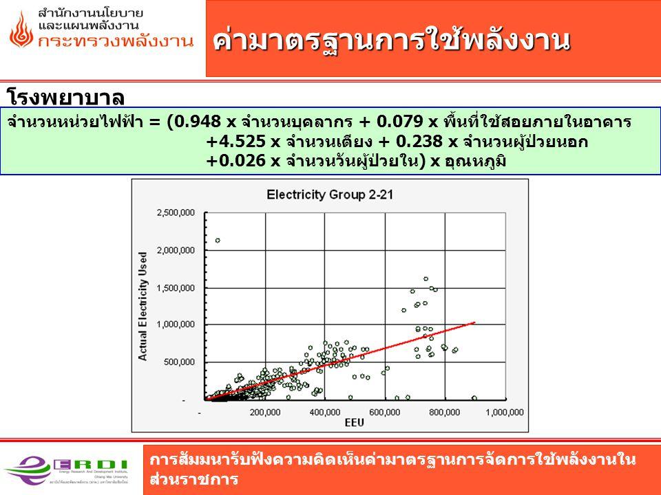 การสัมมนารับฟังความคิดเห็นค่ามาตรฐานการจัดการใช้พลังงานใน ส่วนราชการ ค่ามาตรฐานการใช้พลังงาน โรงพยาบาล จำนวนหน่วยไฟฟ้า = (0.948 x จำนวนบุคลากร + 0.079 x พื้นที่ใช้สอยภายในอาคาร +4.525 x จำนวนเตียง + 0.238 x จำนวนผู้ป่วยนอก +0.026 x จำนวนวันผู้ป่วยใน) x อุณหภูมิ