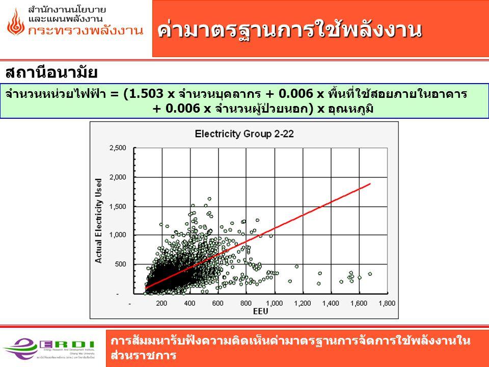 การสัมมนารับฟังความคิดเห็นค่ามาตรฐานการจัดการใช้พลังงานใน ส่วนราชการ ค่ามาตรฐานการใช้พลังงาน สถานีอนามัย จำนวนหน่วยไฟฟ้า = (1.503 x จำนวนบุคลากร + 0.0