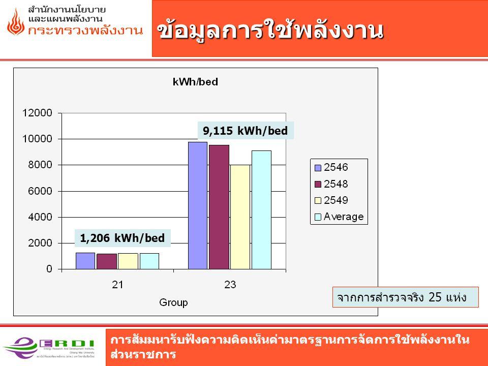 การสัมมนารับฟังความคิดเห็นค่ามาตรฐานการจัดการใช้พลังงานใน ส่วนราชการ ข้อมูลการใช้พลังงาน จากการสำรวจจริง 25 แห่ง 1,206 kWh/bed 9,115 kWh/bed