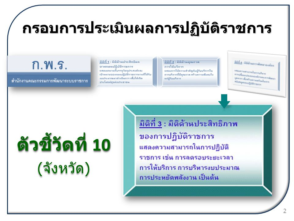 กรอบการประเมินผลการปฏิบัติราชการ ตัวชี้วัดที่ 10 ( จังหวัด ) ตัวชี้วัดที่ 10 ( จังหวัด ) 2