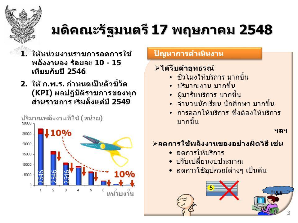 มติคณะรัฐมนตรี 17 พฤษภาคม 2548 1.ให้หน่วยงานราชการลดการใช้ พลังงานลง ร้อยละ 10 - 15 เทียบกับปี 2546 2.ให้ ก.พ.ร. กำหนดเป็นตัวชี้วัด (KPI) ผลปฏิบัติราช