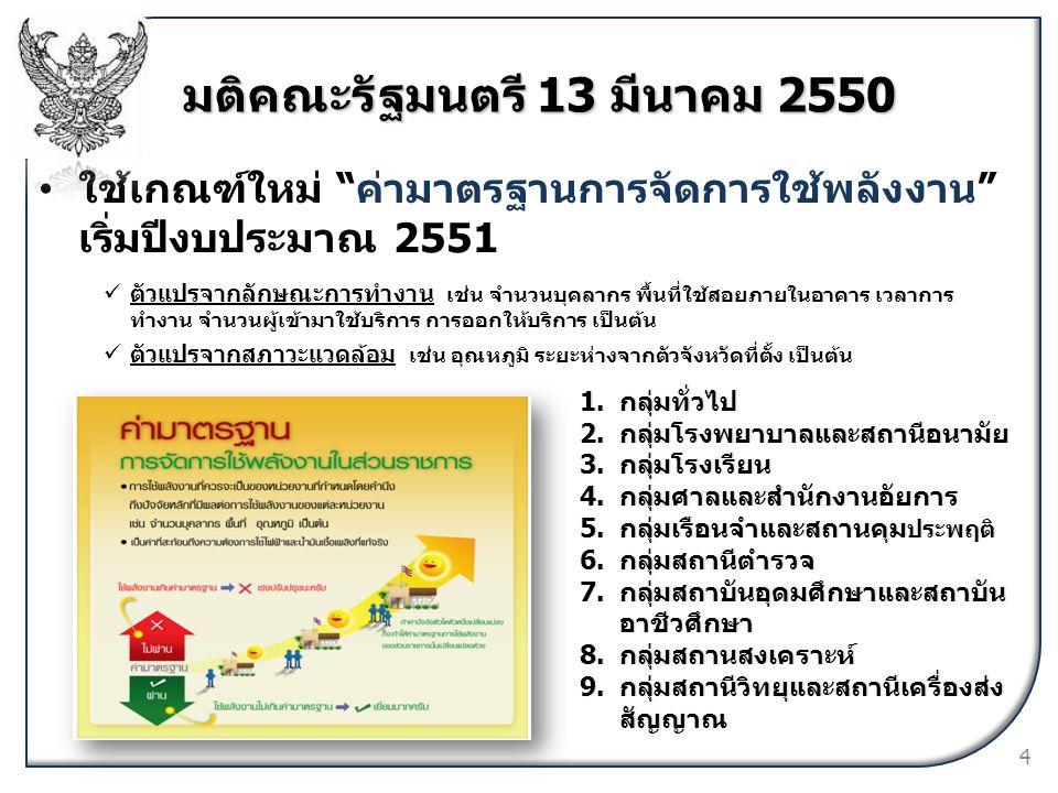 """ใช้เกณฑ์ใหม่ """"ค่ามาตรฐานการจัดการใช้พลังงาน"""" เริ่มปีงบประมาณ 2551 มติคณะรัฐมนตรี 13 มีนาคม 2550 1.กลุ่มทั่วไป 2.กลุ่มโรงพยาบาลและสถานีอนามัย 3.กลุ่มโร"""