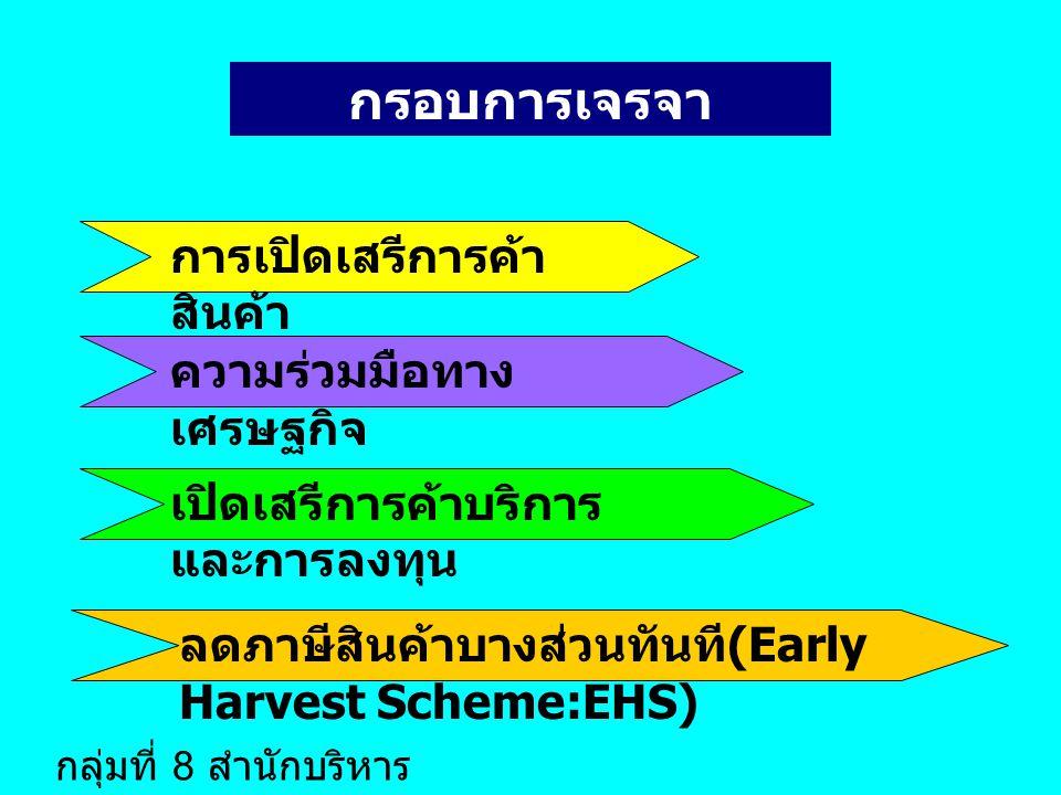 กรอบการเจรจา การเปิดเสรีการค้า สินค้า เปิดเสรีการค้าบริการ และการลงทุน ลดภาษีสินค้าบางส่วนทันที (Early Harvest Scheme:EHS) ความร่วมมือทาง เศรษฐกิจ กลุ่มที่ 8 สำนักบริหาร มาตรฐาน 1