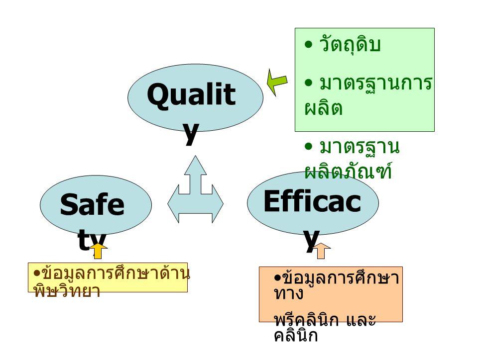 ข้อมูลการศึกษาด้าน พิษวิทยา Qualit y Safe ty Efficac y วัตถุดิบ มาตรฐานการ ผลิต มาตรฐาน ผลิตภัณฑ์ ข้อมูลการศึกษา ทาง พรีคลินิก และ คลินิก