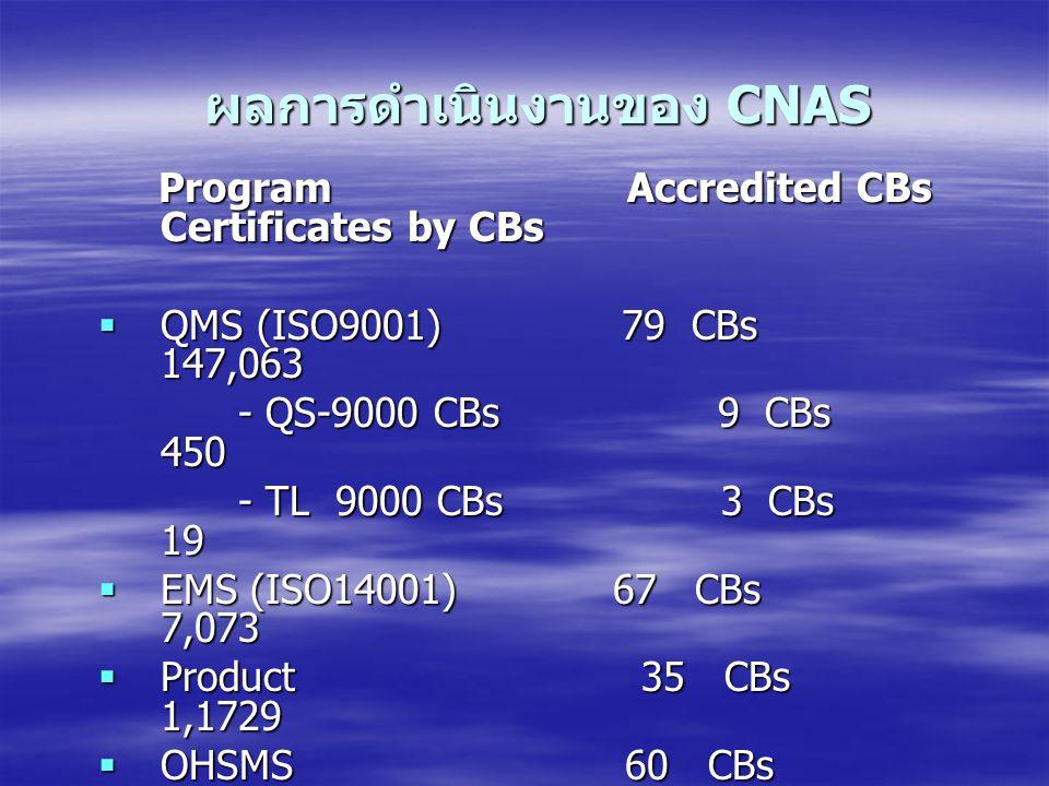 ผลการดำเนินงานของ CNAS Program Accredited CBs Certificates by CBs Program Accredited CBs Certificates by CBs  QMS (ISO9001) 79 CBs 147,063 - QS-9000