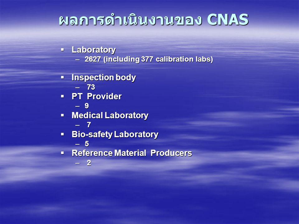 ผลการดำเนินงานของ CNAS  Laboratory –2627 (including 377 calibration labs)  Inspection body – 73  PT Provider –9  Medical Laboratory – 7  Bio-safe