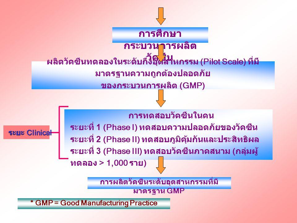 การทดสอบวัคซีนในคน ระยะที่ 1 (Phase I) ทดสอบความปลอดภัยของวัคซีน ระยะที่ 2 (Phase II) ทดสอบภูมิคุ้มกันและประสิทธิผล ระยะที่ 3 (Phase III) ทดสอบวัคซีนภ