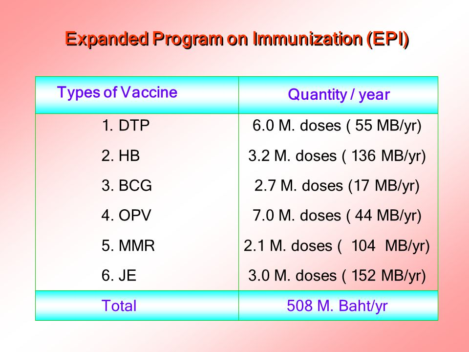 Expanded Program on Immunization (EPI) 1.DTP 2. HB 3.